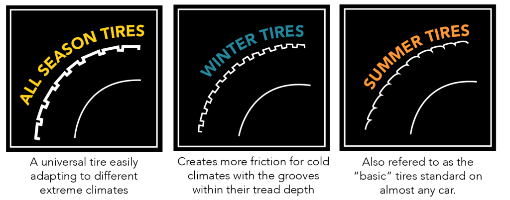 A Comparison Guide for the Best All Season Tires, Brought to You by AutoSock