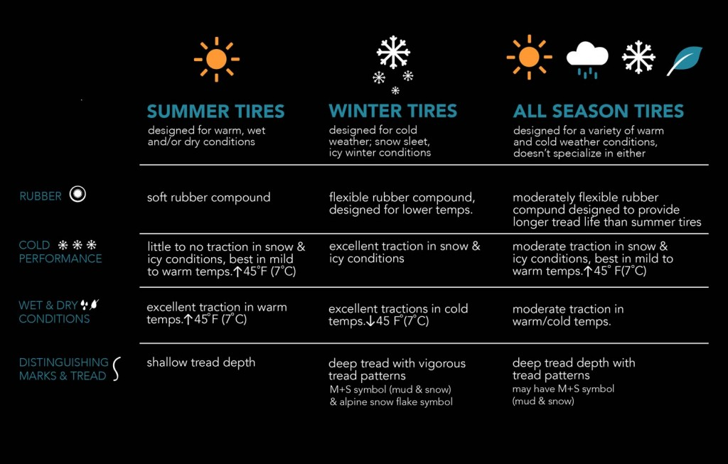 Best All Season Tires For Snow The Definitive Guide 2019 Autosock